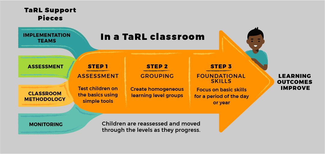 Diagram - aspects of the Teaching at the Right Level approach