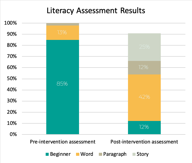 Roots to Rise Literacy Pilot Results